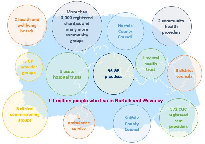Norfolk and Waveney health and care organisations